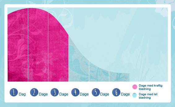 Billede af to menstruationscyklus. Cycle A, som varer 28 dage og har en menstruationsblødning efter omkring 9 dage. Cycle B har 33 dage, og har en menstruationsblødning efter 14 dage.