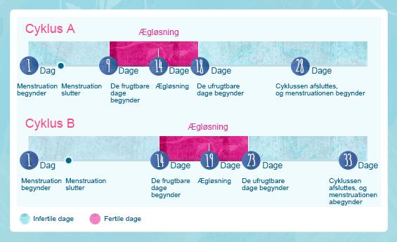 Illustration af hvordan kroppen ændrer sig i puberteten. Alle er forskellige, men normalt du får din første periode før alder 13 og bryster begynder at udvikle før 12.
