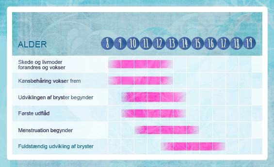 Illustration af hvordan menstruation ændringer. Normalt menstruation som tungeste i løbet af de første tre dage, og i løbet af den periode på seks dage er næsten væk.